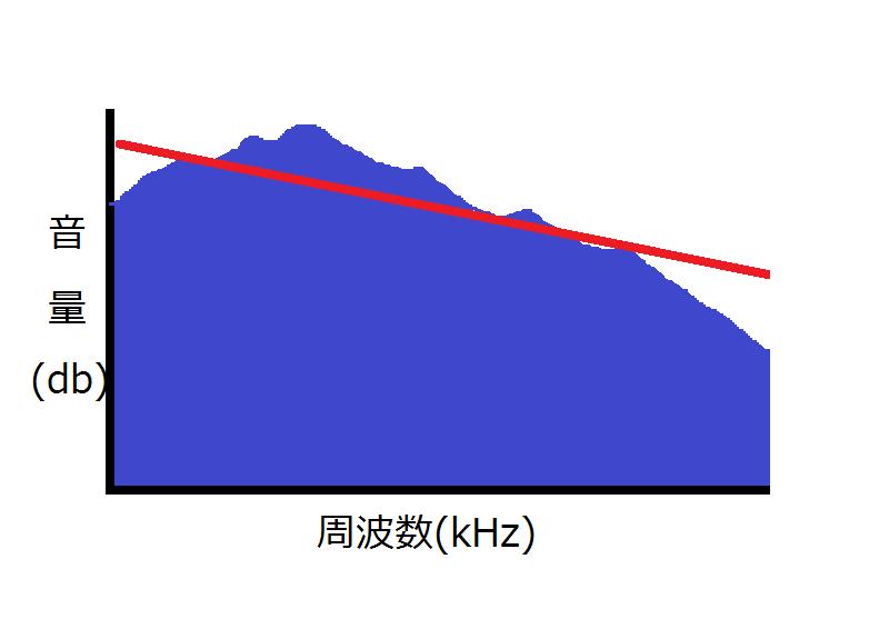 周波数のグラフ